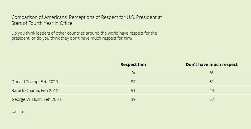 comparison-of-americans-perceptions-of-respect