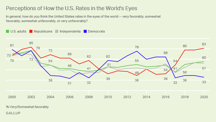 perceptions of how the U.S. Rates in the worlds eyes