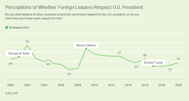perceptions of whether foreign leaders respect U.S. president