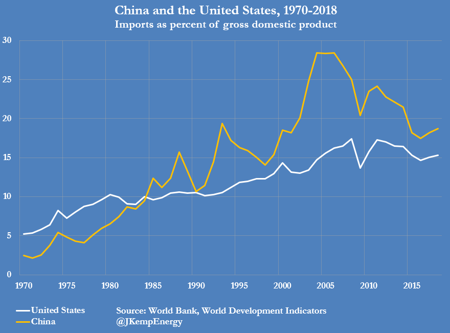 China and the US 1970-2018 imports