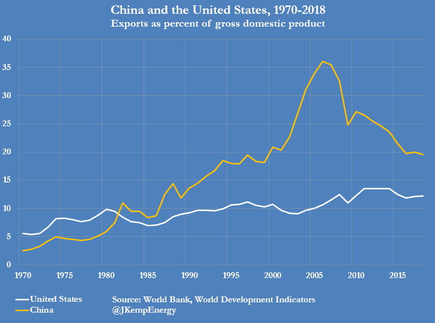 China and the United States, 1970-2018