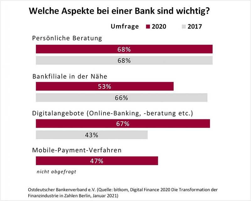 Digitalangebot_Banken